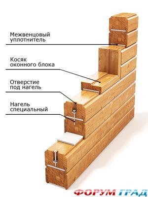 Простота и качество монтажа позволяют создавать надежные и прочные конструкции