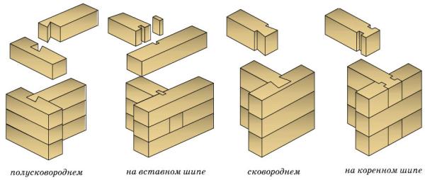 Различные способы Т-образных сопряжений деревянных деталей.
