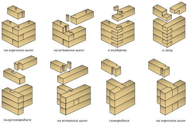 Различные типы изготовления углов без остатка