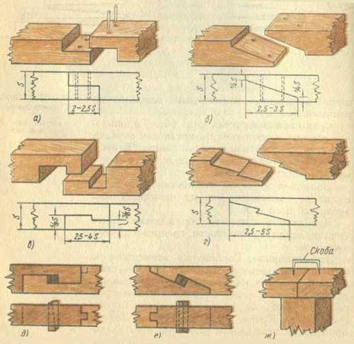Различные виды замков, которые используют при соединении материала по длине