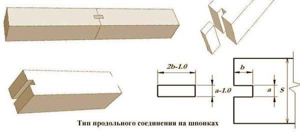 Размеры шпонки должны оставлять небольшой зазор для уплотнения.