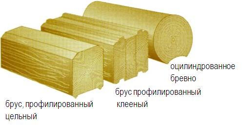 Разновидности лесоматериалов.