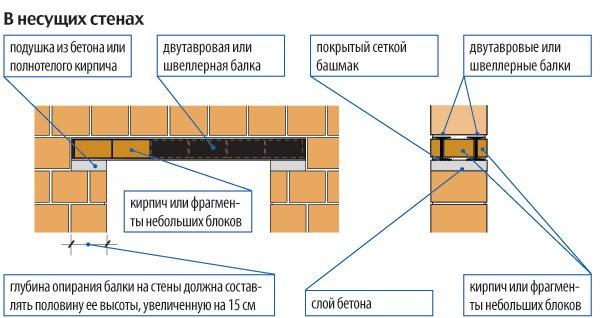 Схема металлического перекрытия