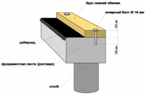 Схема нижней части фундамента