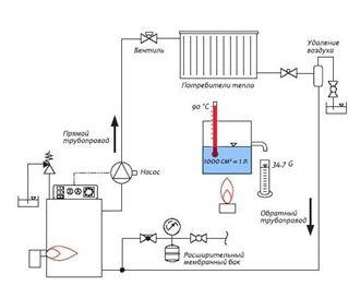 Схема отопления дома из бруса