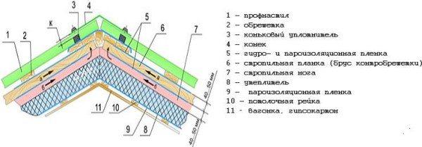 Схема пирога крыши.