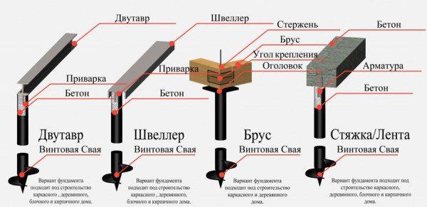 Схема, показывающая типы связки свайных элементов для создания подложки основания