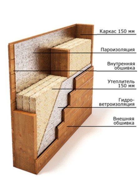 Схема устройства стен в каркасном доме.