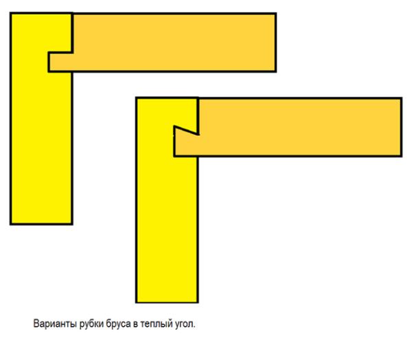 Схематическое изображение «теплого угла»