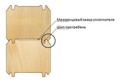 Схематичное представление соединения венцов.
