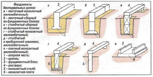 Схемы фундамента.