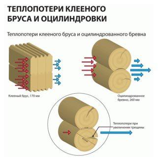 Сравнение данного материала с оцилиндрованным бревном относительно потерь тепла