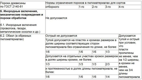 Таблица №6