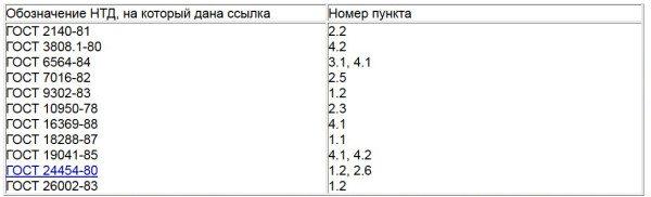 Таблица №9