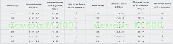 Таблица бетонов разной марки