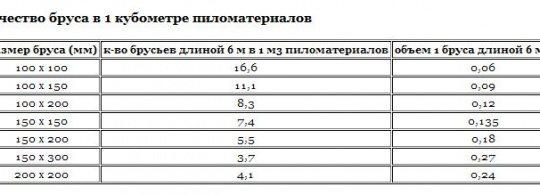 Таблица, показывающая объем одного 6м бруса с учетом разных величин сторон