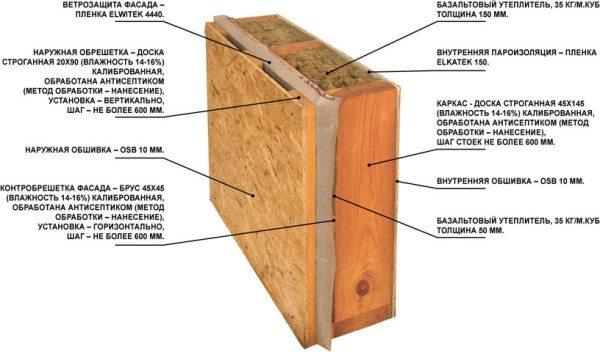 Устройство стены каркасного дома из SIP-панелей (рекомендовано в сейсмологических районах).