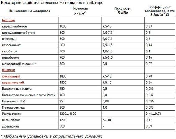 В таблице - дополнительная информация о теплопроводности некоторых материалов.