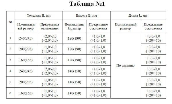 В таблице приведены данные о возможных отклонениях, если они превышают указанные в таблице – материал низкокачественный