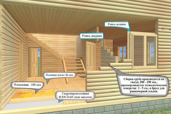 Вариант утепления и гидроизоляции здания.