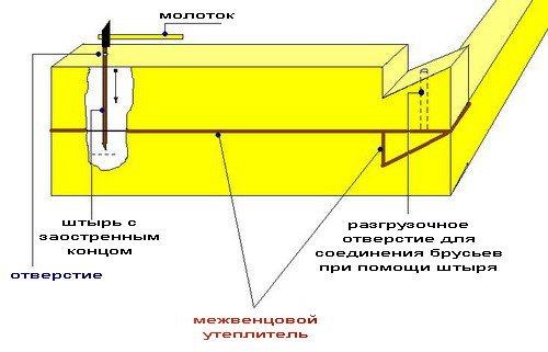 Венцевое сочленение с помощью металлического заостренного штыря.
