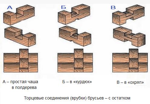 Вид соединения бруса на углах дома, которое предполагает наличие небольшого остатка