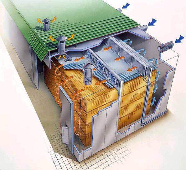 Высокоэффективная альтернатива атмосферному способу - камерная сушка.